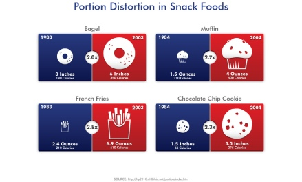 portion of snack distortion